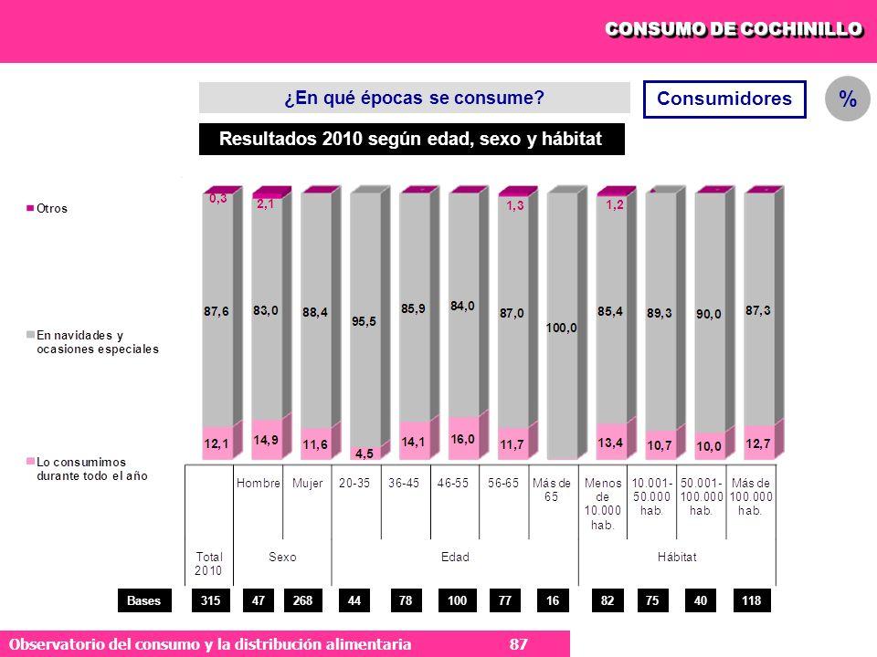 ¿En qué épocas se consume Resultados 2010 según edad, sexo y hábitat