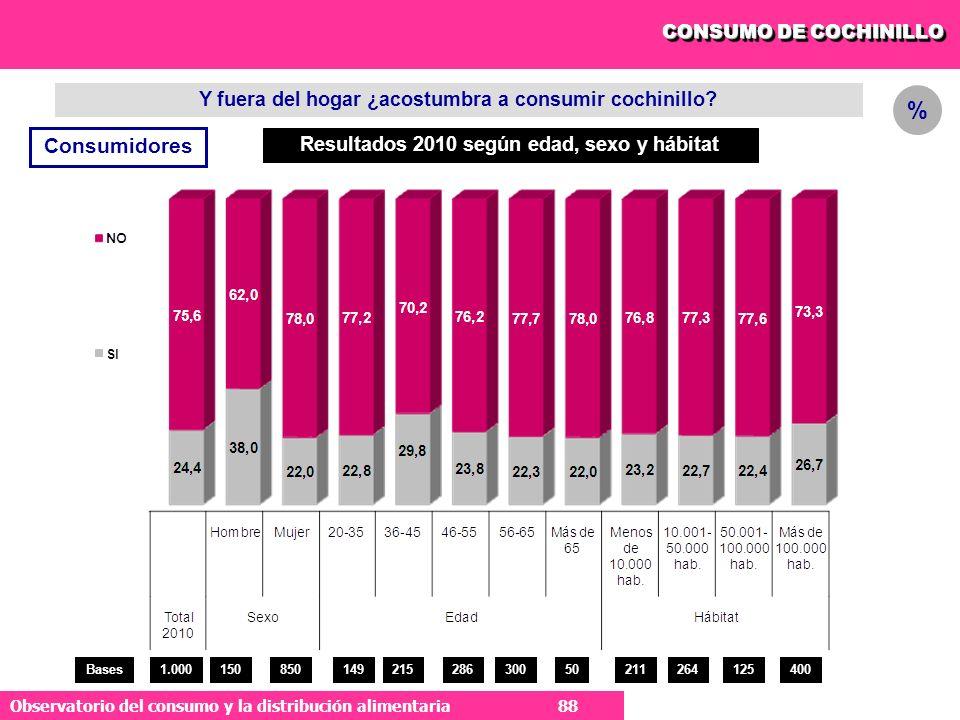 % Consumidores Y fuera del hogar ¿acostumbra a consumir cochinillo