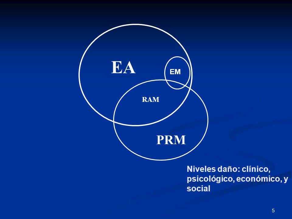 EA EM RAM PRM Niveles daño: clínico, psicológico, económico, y social