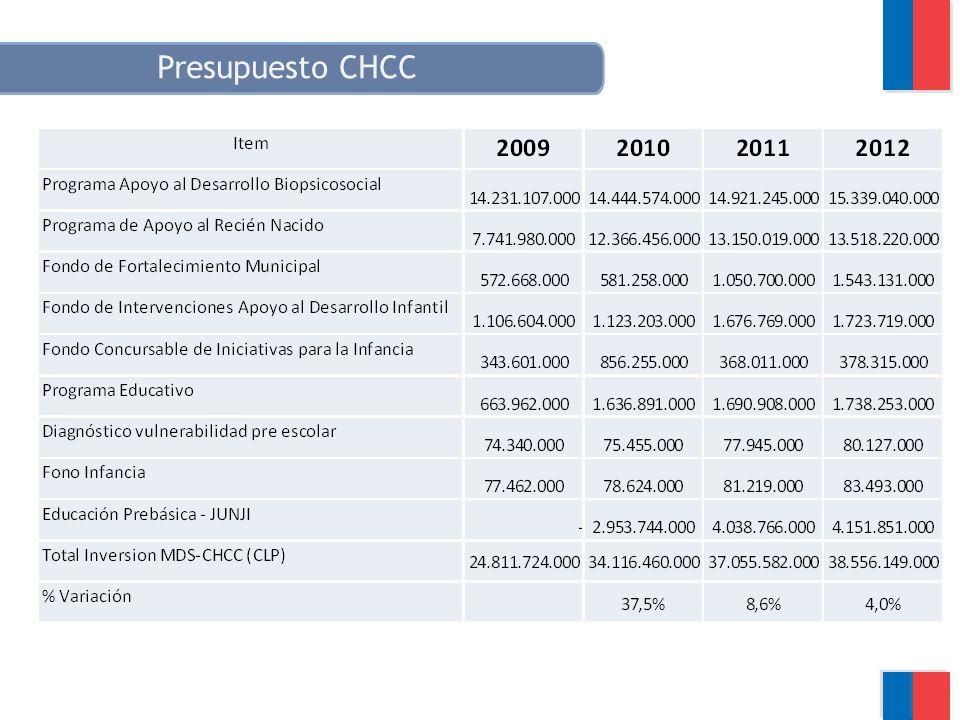 Presupuesto CHCC