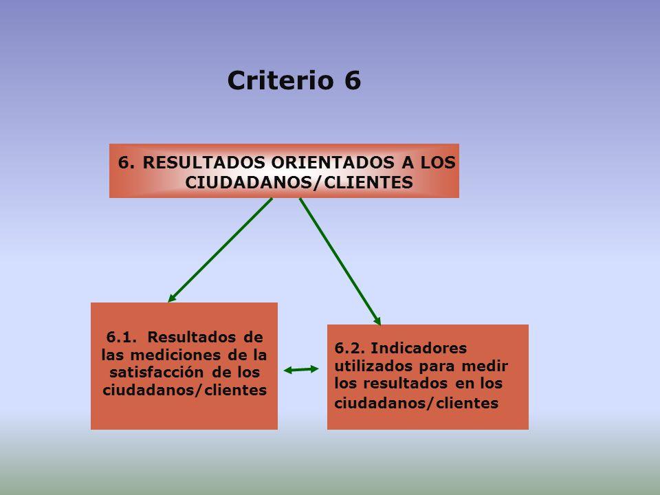 RESULTADOS ORIENTADOS A LOS CIUDADANOS/CLIENTES