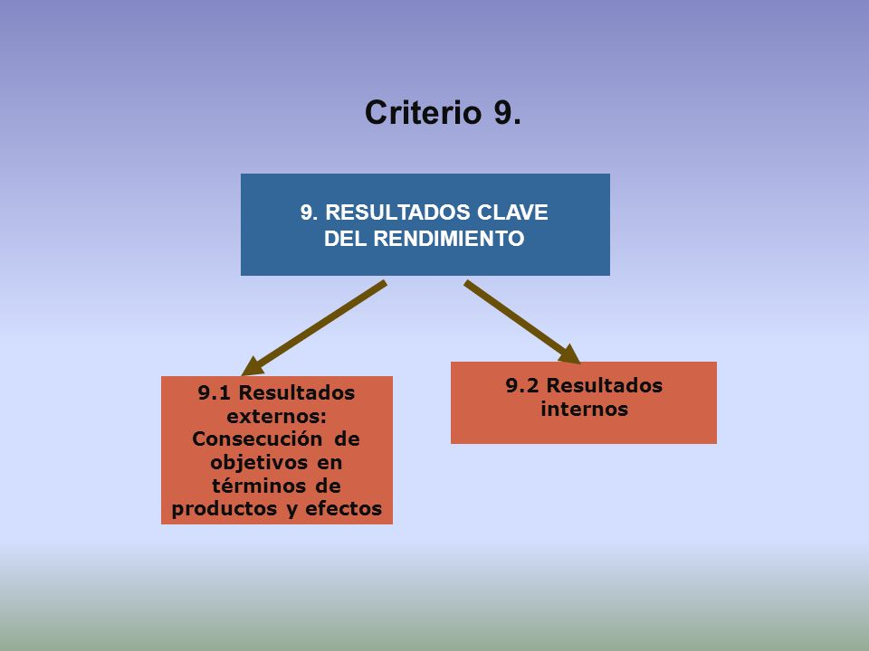Criterio 9. 9. RESULTADOS CLAVE DEL RENDIMIENTO