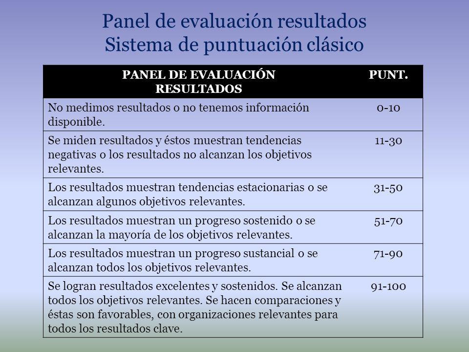 Panel de evaluación resultados Sistema de puntuación clásico