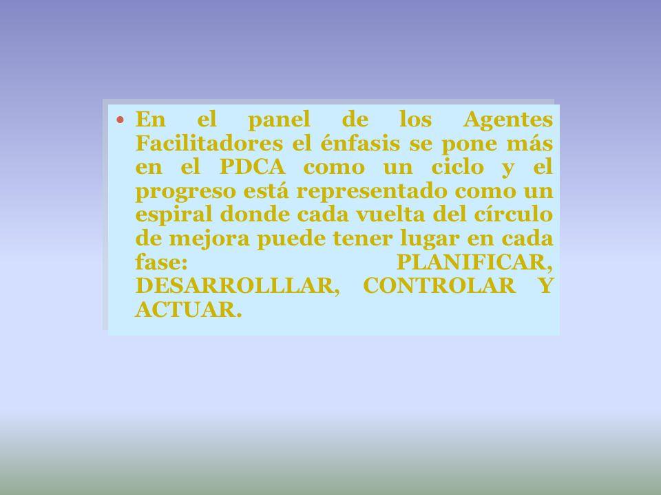 En el panel de los Agentes Facilitadores el énfasis se pone más en el PDCA como un ciclo y el progreso está representado como un espiral donde cada vuelta del círculo de mejora puede tener lugar en cada fase: PLANIFICAR, DESARROLLLAR, CONTROLAR Y ACTUAR.