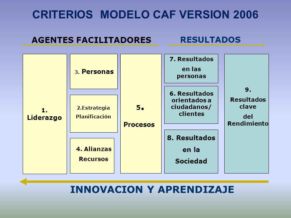 CRITERIOS MODELO CAF VERSION 2006