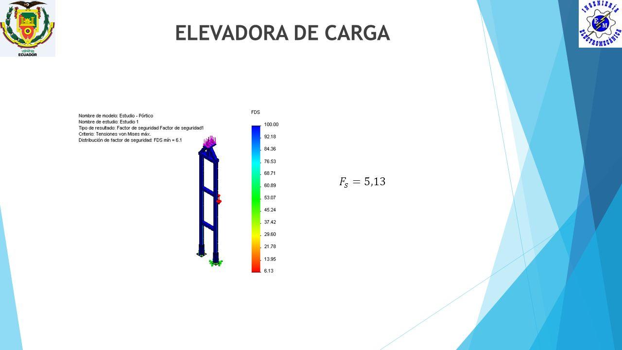 ELEVADORA DE CARGA 𝐹 𝑠 =5,13