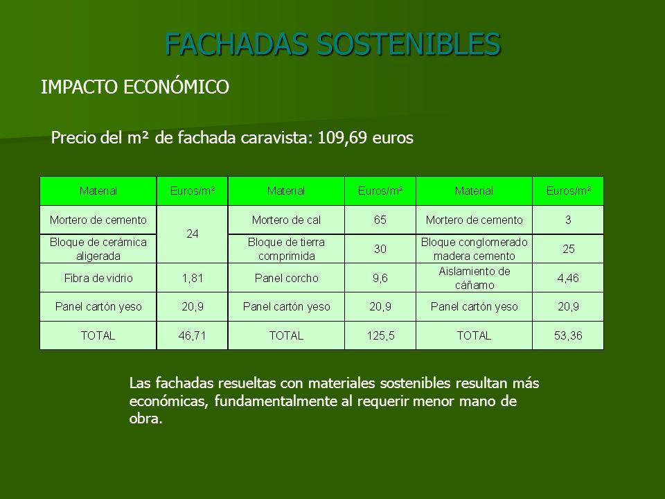 FACHADAS SOSTENIBLES IMPACTO ECONÓMICO