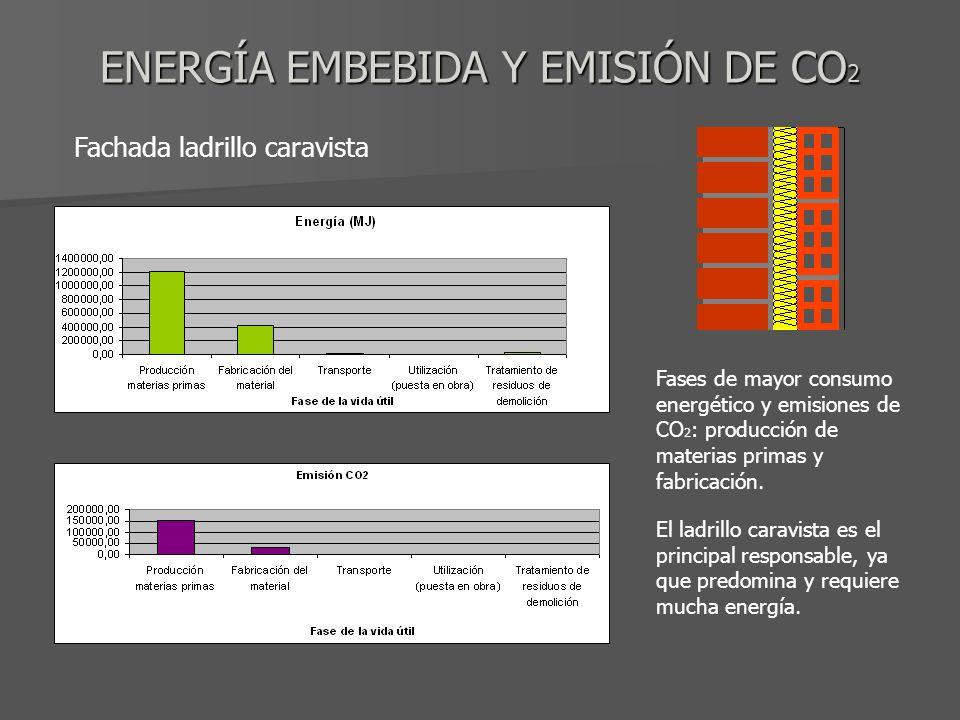 ENERGÍA EMBEBIDA Y EMISIÓN DE CO2