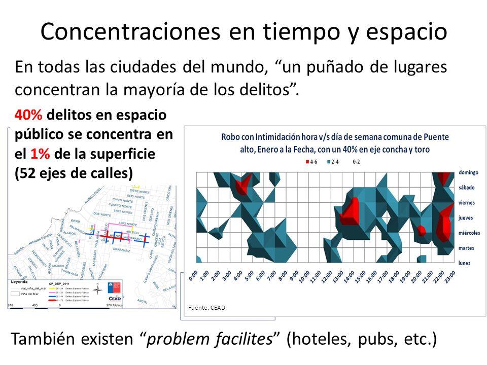 Concentraciones en tiempo y espacio