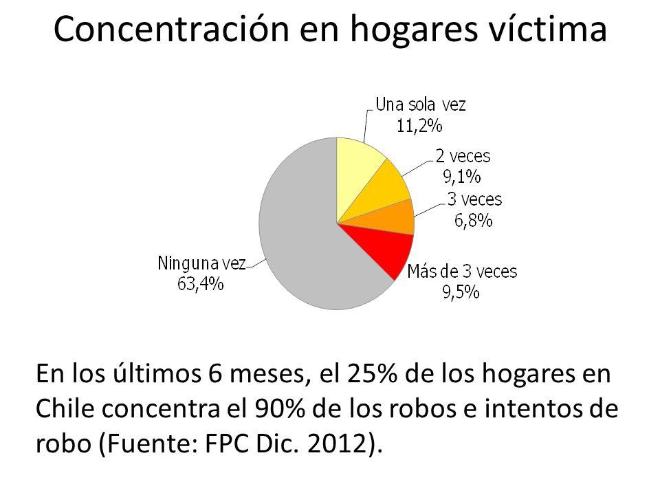 Concentración en hogares víctima