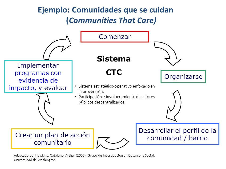 Ejemplo: Comunidades que se cuidan (Communities That Care)