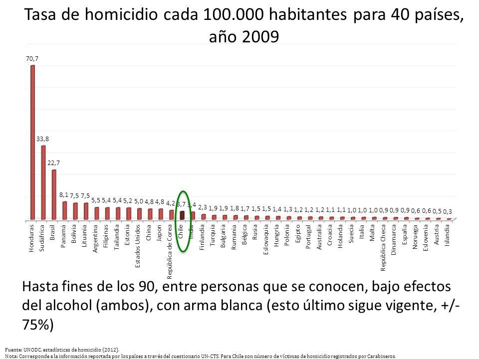 Tasa de homicidio cada 100.000 habitantes para 40 países, año 2009