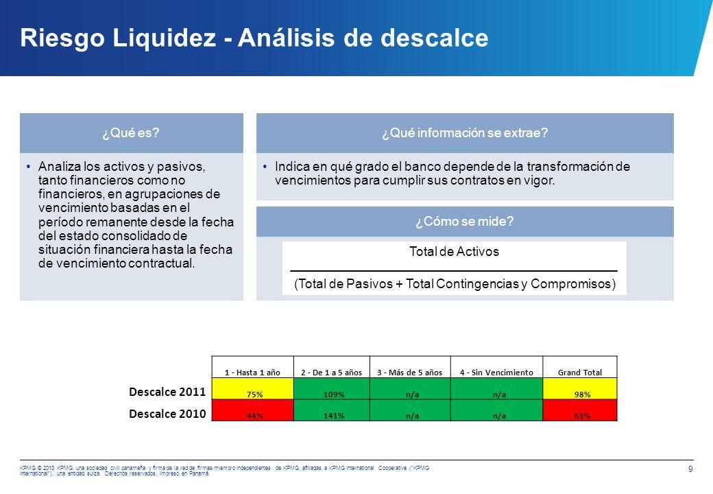 Riesgo Liquidez - Análisis de Flujo de Financiamiento.