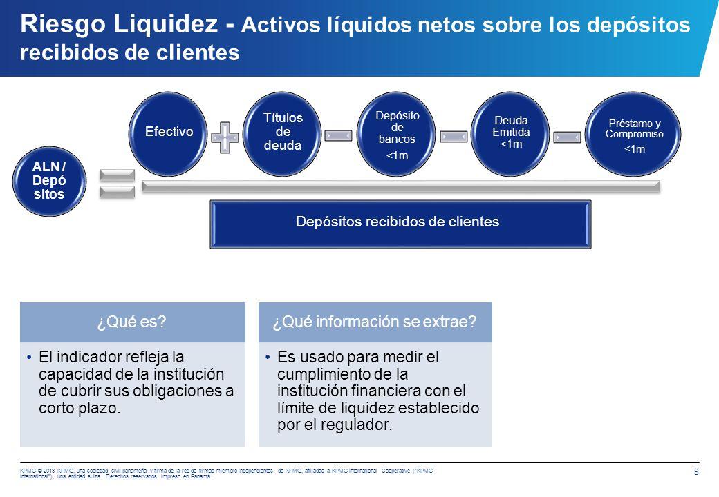 Riesgo Liquidez - Análisis de descalce