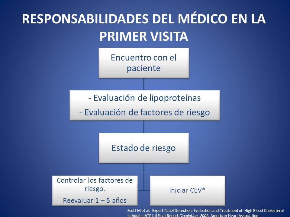 RESPONSABILIDADES DEL MÉDICO EN LA PRIMER VISITA