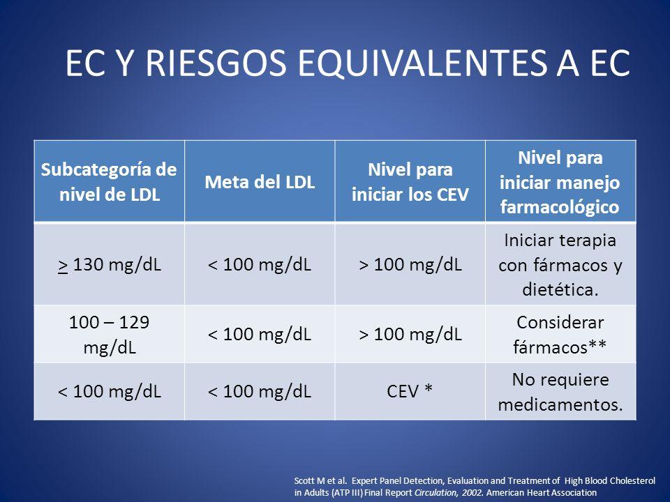 EC Y RIESGOS EQUIVALENTES A EC