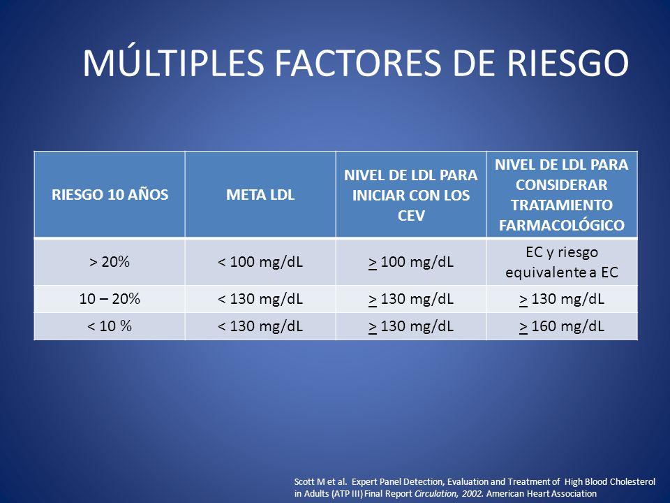 MÚLTIPLES FACTORES DE RIESGO