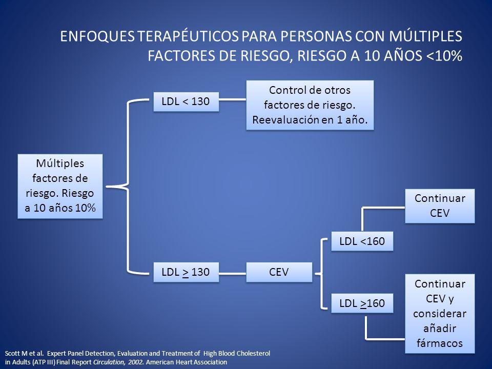 ENFOQUES TERAPÉUTICOS PARA PERSONAS CON MÚLTIPLES FACTORES DE RIESGO, RIESGO A 10 AÑOS <10%