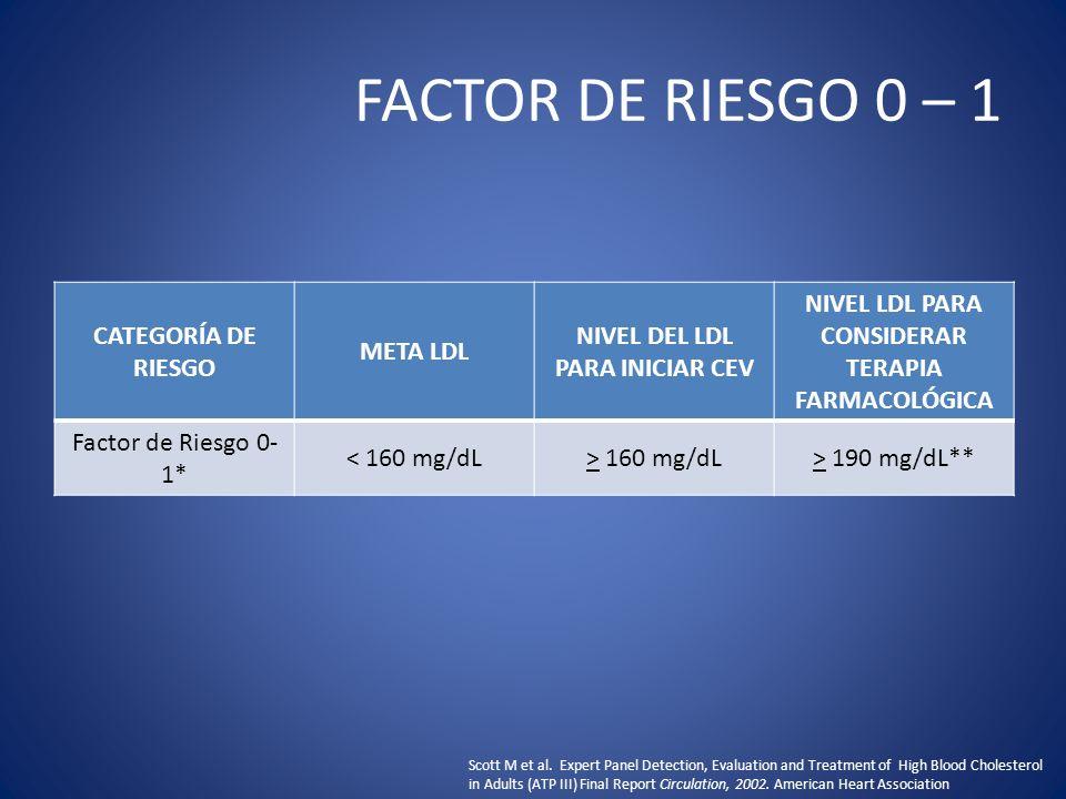 FACTOR DE RIESGO 0 – 1 CATEGORÍA DE RIESGO META LDL