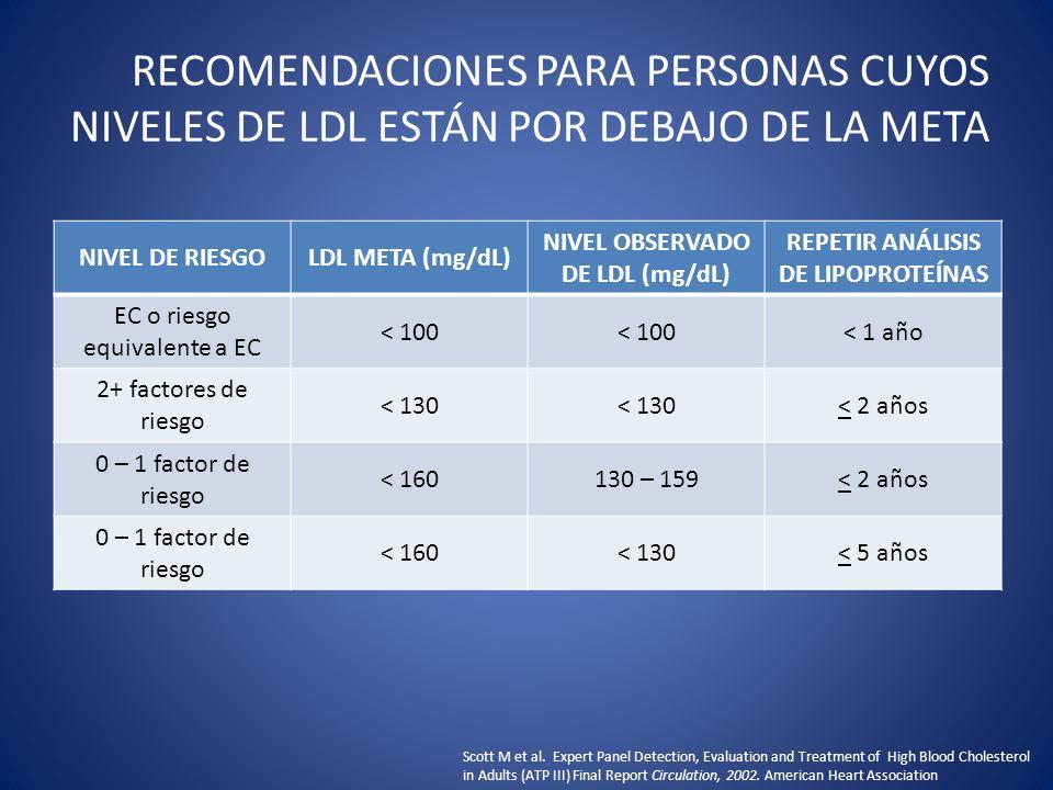NIVEL OBSERVADO DE LDL (mg/dL) REPETIR ANÁLISIS DE LIPOPROTEÍNAS