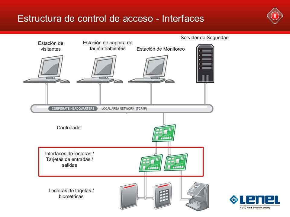 Estructura de control de acceso - Interfaces