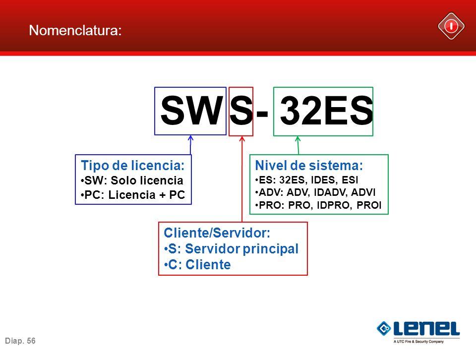 SW S- 32ES Nomenclatura: Tipo de licencia: Nivel de sistema: