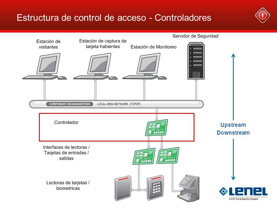 Estructura de control de acceso - Controladores