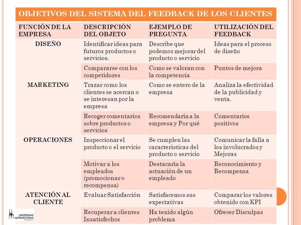 OBJETIVOS DEL SISTEMA DEL FEEDBACK DE LOS CLIENTES