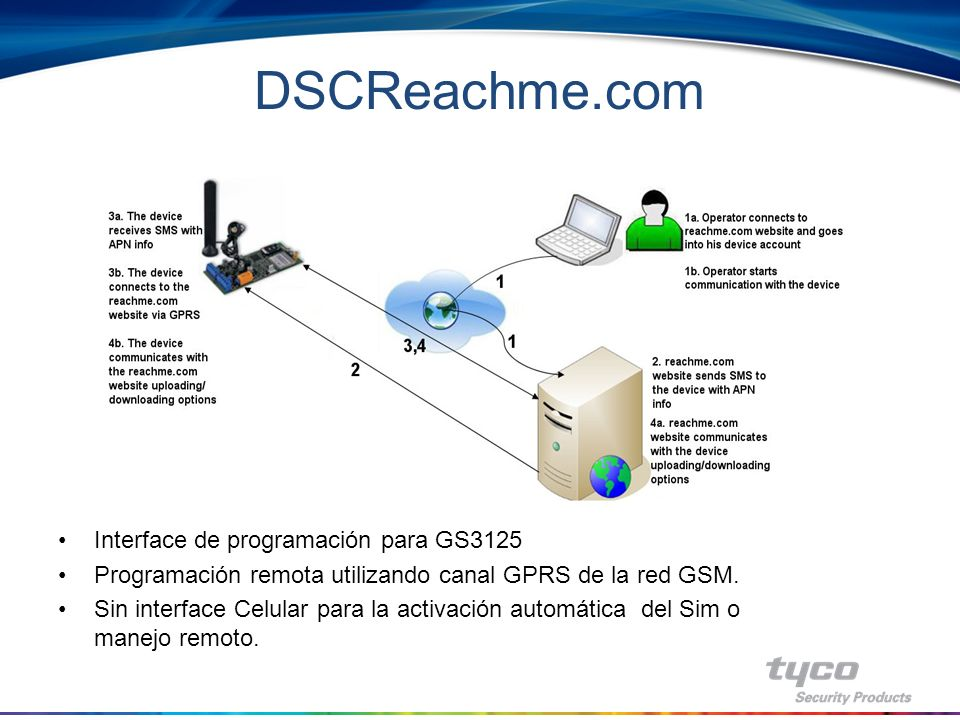 DSCReachme.com Interface de programación para GS3125