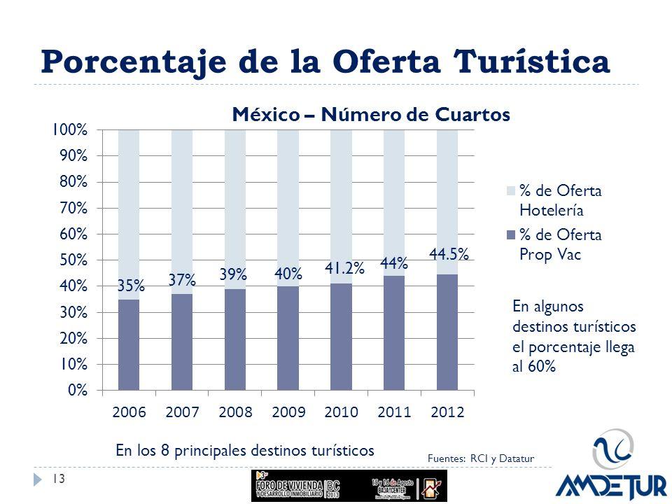Porcentaje de la Oferta Turística