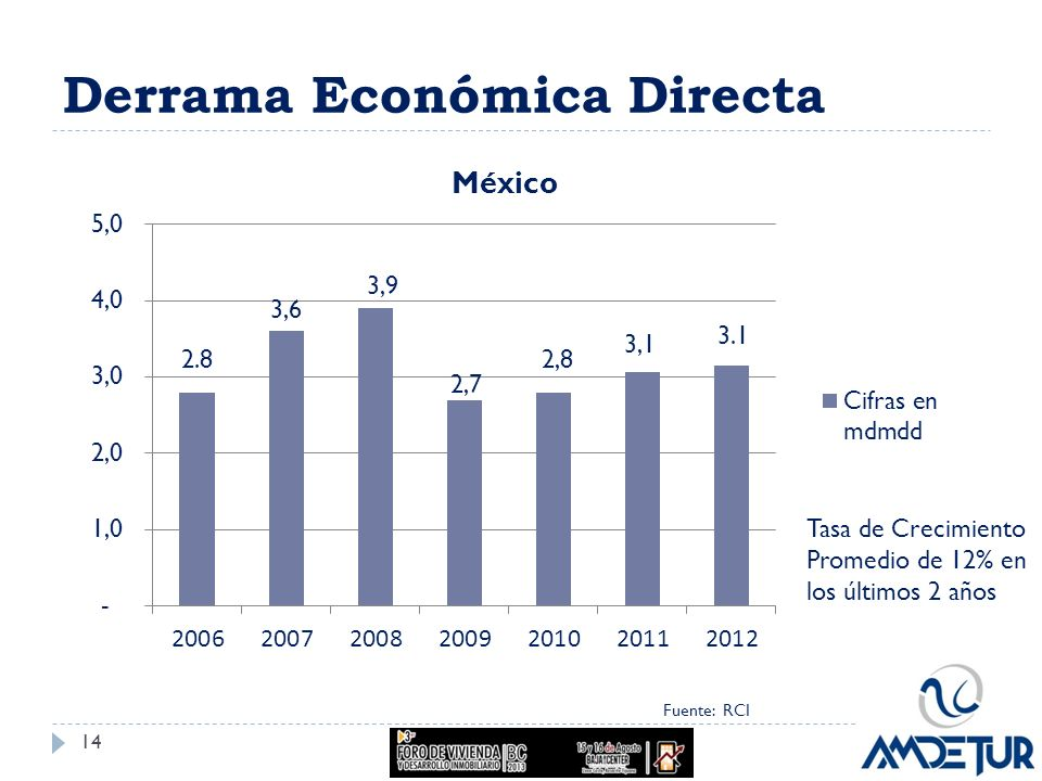 Derrama Económica Directa