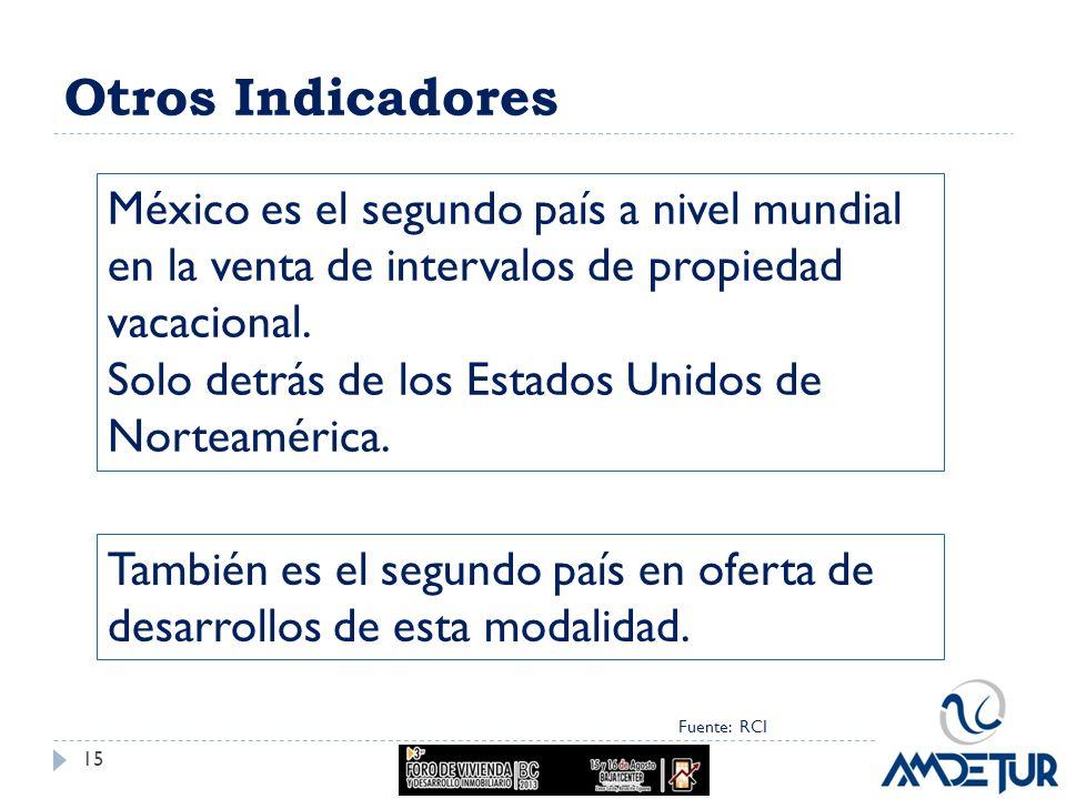 Otros Indicadores México es el segundo país a nivel mundial en la venta de intervalos de propiedad vacacional.