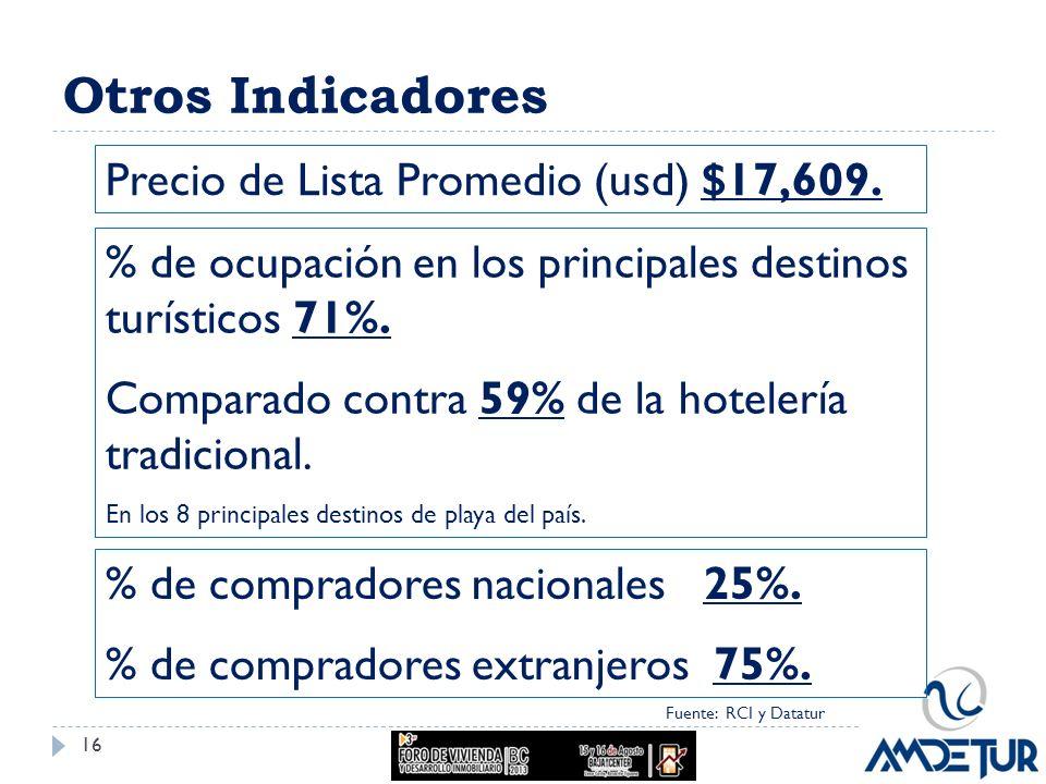 Otros Indicadores Precio de Lista Promedio (usd) $17,609.