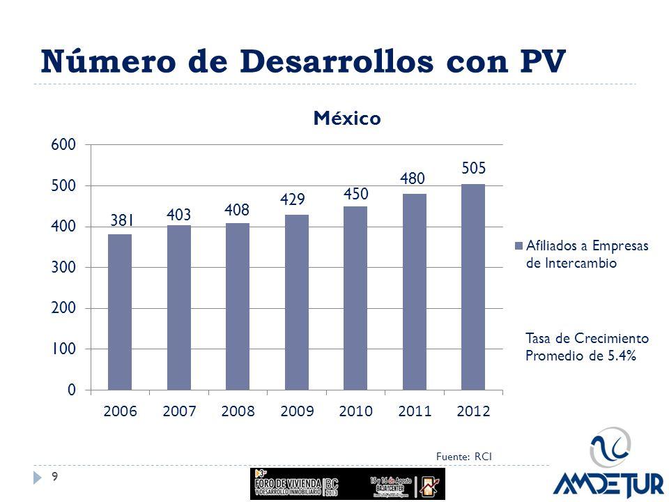 Número de Desarrollos con PV