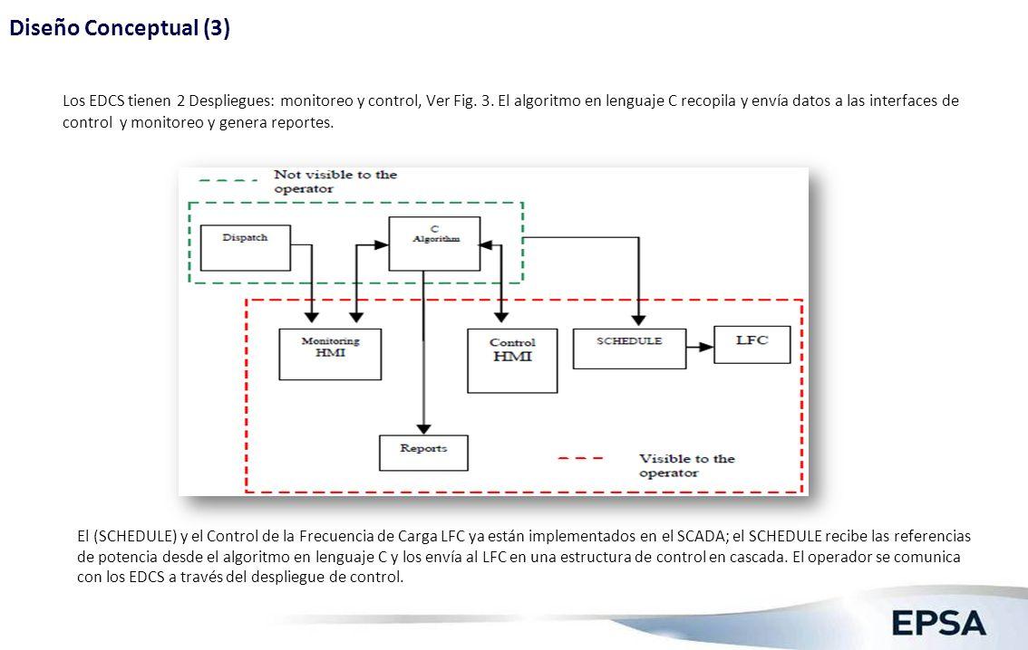 Diseño Conceptual (4) B. Acciones de Control para las unidades de generación.