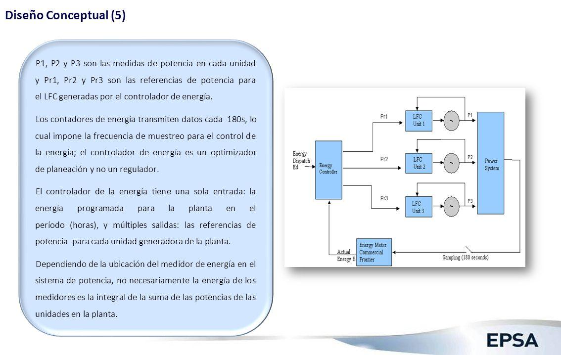 Diseño Conceptual (6) La Fig. 5 muestra la estructura del controlador de desviación de energía.