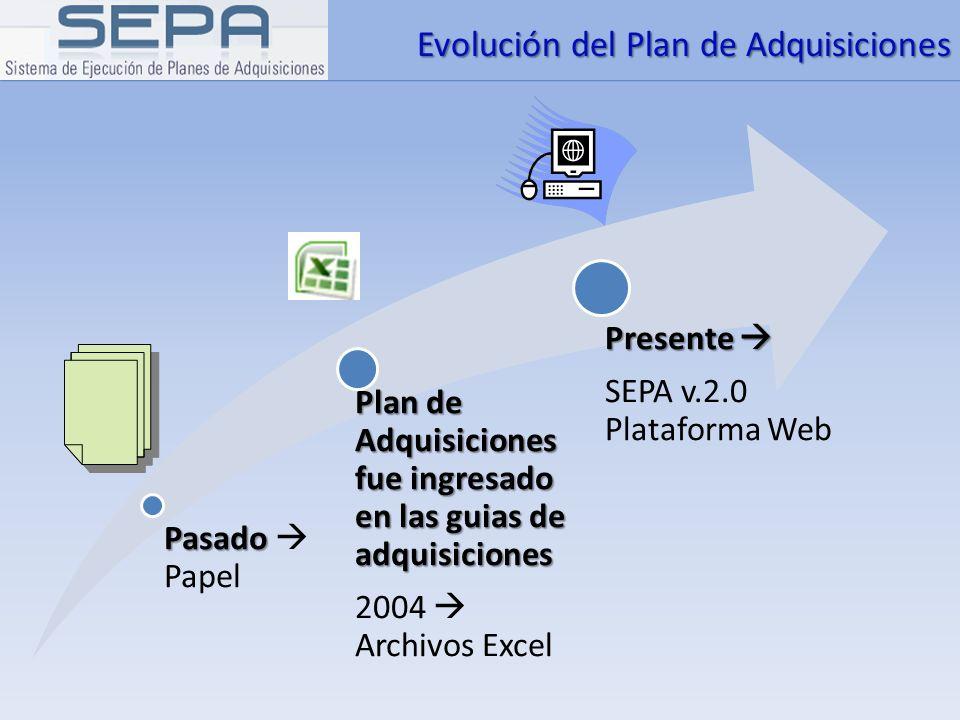 Evolución del Plan de Adquisiciones