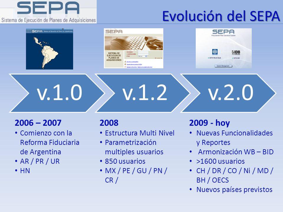 v.1.0 v.1.2 v.2.0 Evolución del SEPA 2006 – 2007 2008 2009 - hoy