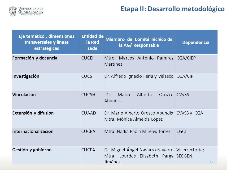 Etapa II: Desarrollo metodológico
