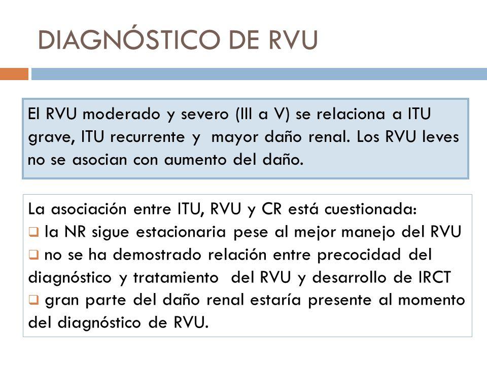 DIAGNÓSTICO DE RVU