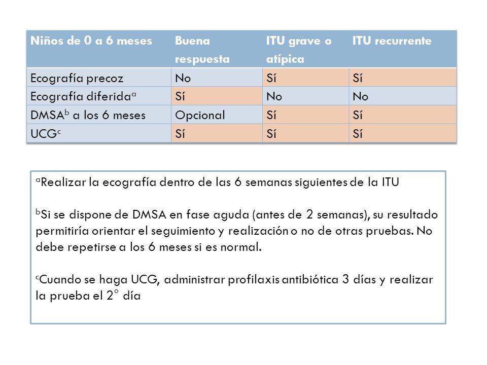 Niños de 0 a 6 meses Buena respuesta. ITU grave o atípica. ITU recurrente. Ecografía precoz. No.