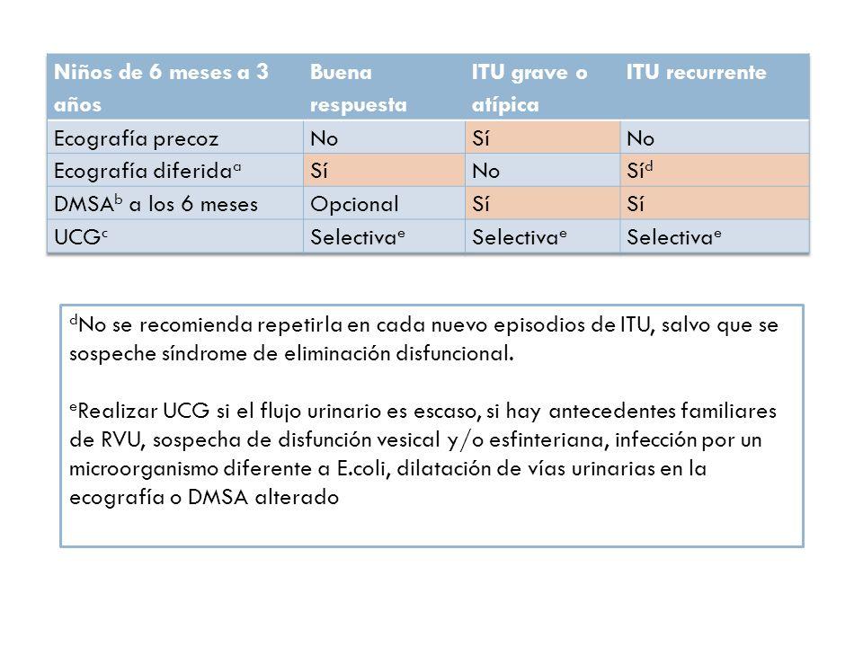 Niños de 6 meses a 3 años Buena respuesta. ITU grave o atípica. ITU recurrente. Ecografía precoz.
