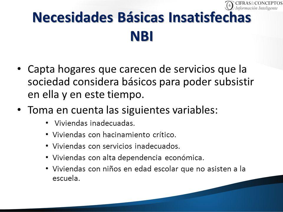 Necesidades Básicas Insatisfechas NBI