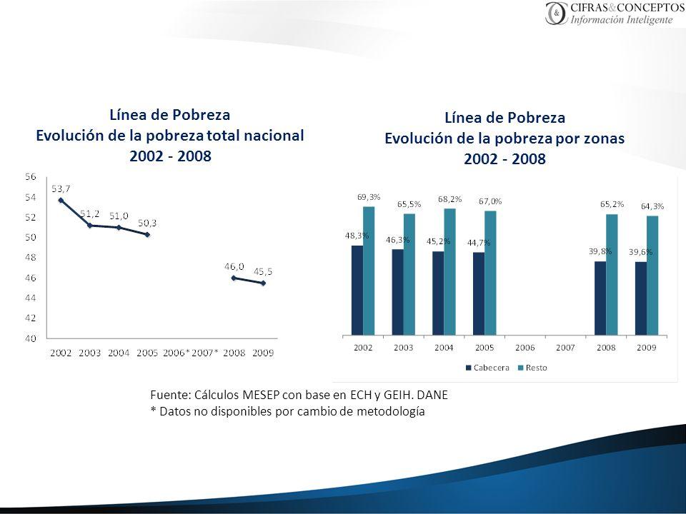 Evolución de la pobreza total nacional 2002 - 2008 Línea de Pobreza