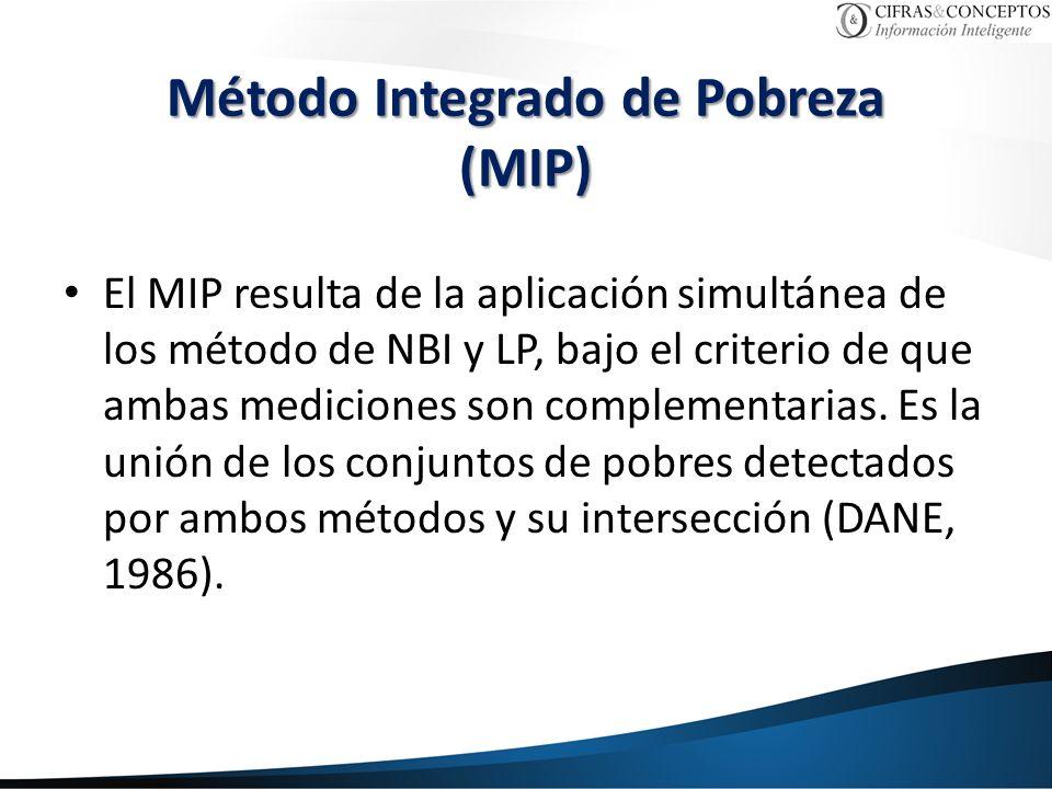 Método Integrado de Pobreza (MIP)