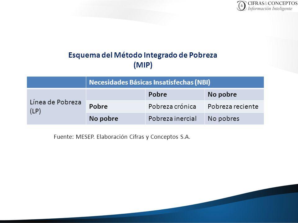 Esquema del Método Integrado de Pobreza (MIP)