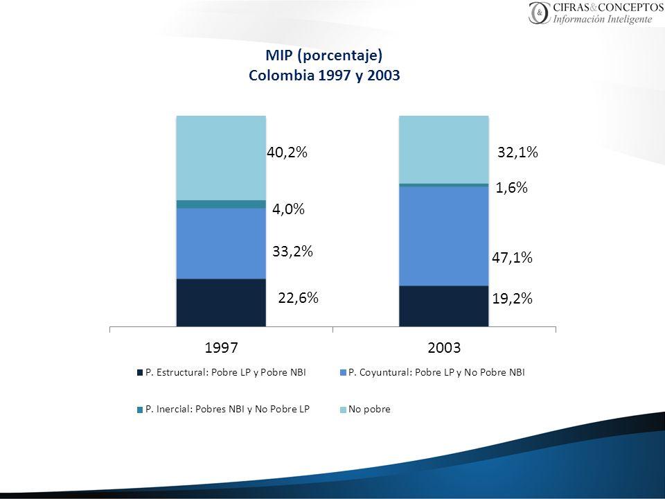 MIP (porcentaje) Colombia 1997 y 2003