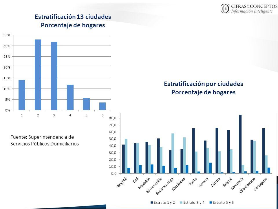 Estratificación 13 ciudades Estratificación por ciudades