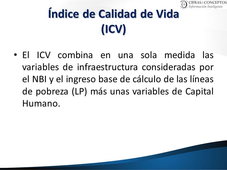 Índice de Calidad de Vida (ICV)
