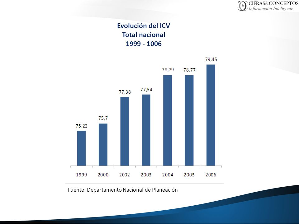 Evolución del ICV Total nacional 1999 - 1006